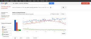 Imagen sobre tendencias de búsqueda en la web (sexo, juegos, seguridad, educación)