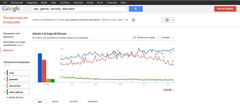 Tendencias de búsqueda en la web (sexo, juegos, seguridad, educación)